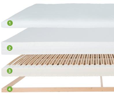 ergoVlex-Schlafsystem Technische Details